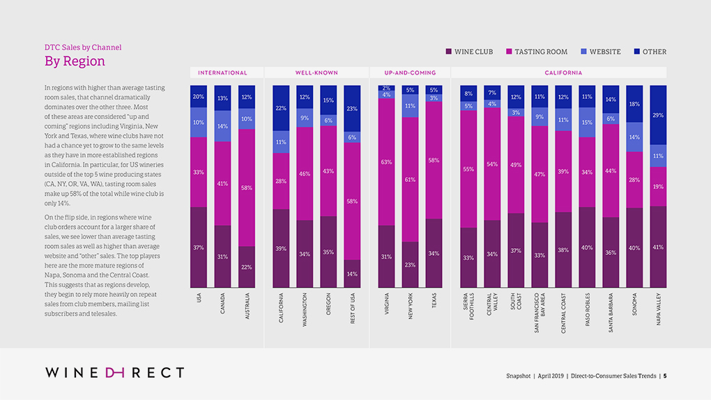Interior spread of Wine Direct Trend Report showing a bar chart