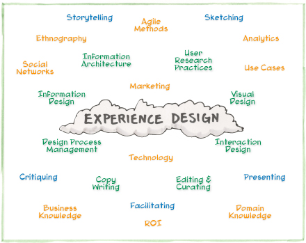 Jared Spool's Experience Design Graphic