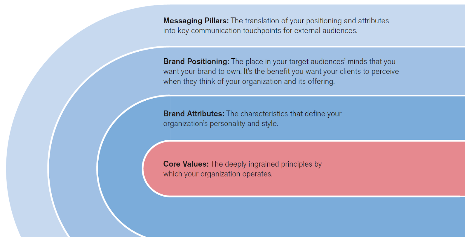 Diagram showing that core values have a ripple effect on everything a brand puts out
