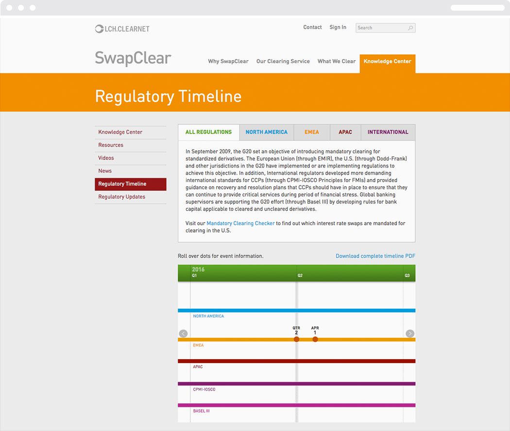 The regulatory timeline page from the Swapclear website with text and illustrations.