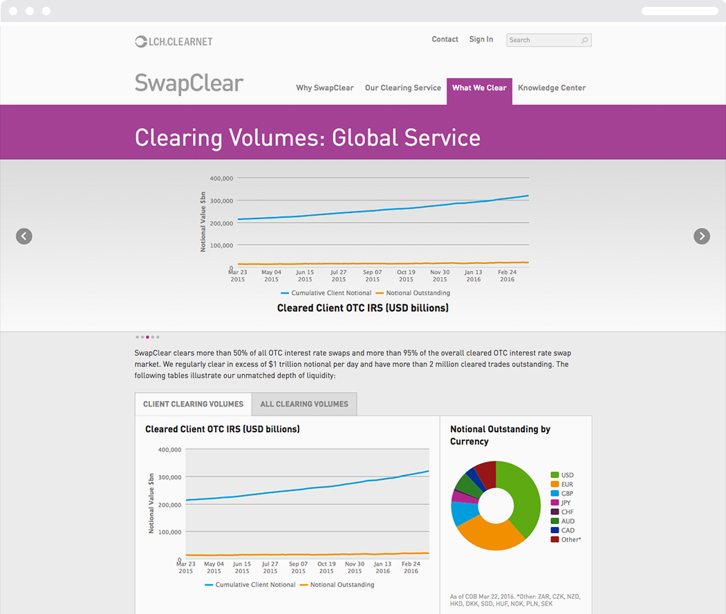 The global service clearing volumes page from the Swapclear website with data charts and graphs.